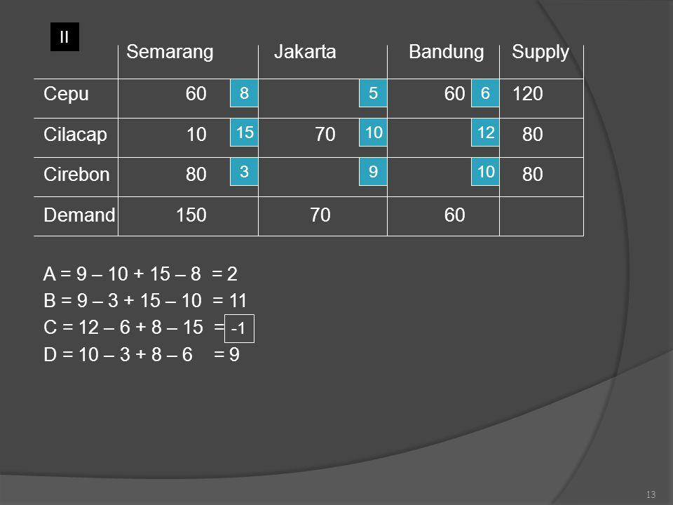 Semarang Jakarta Bandung Supply