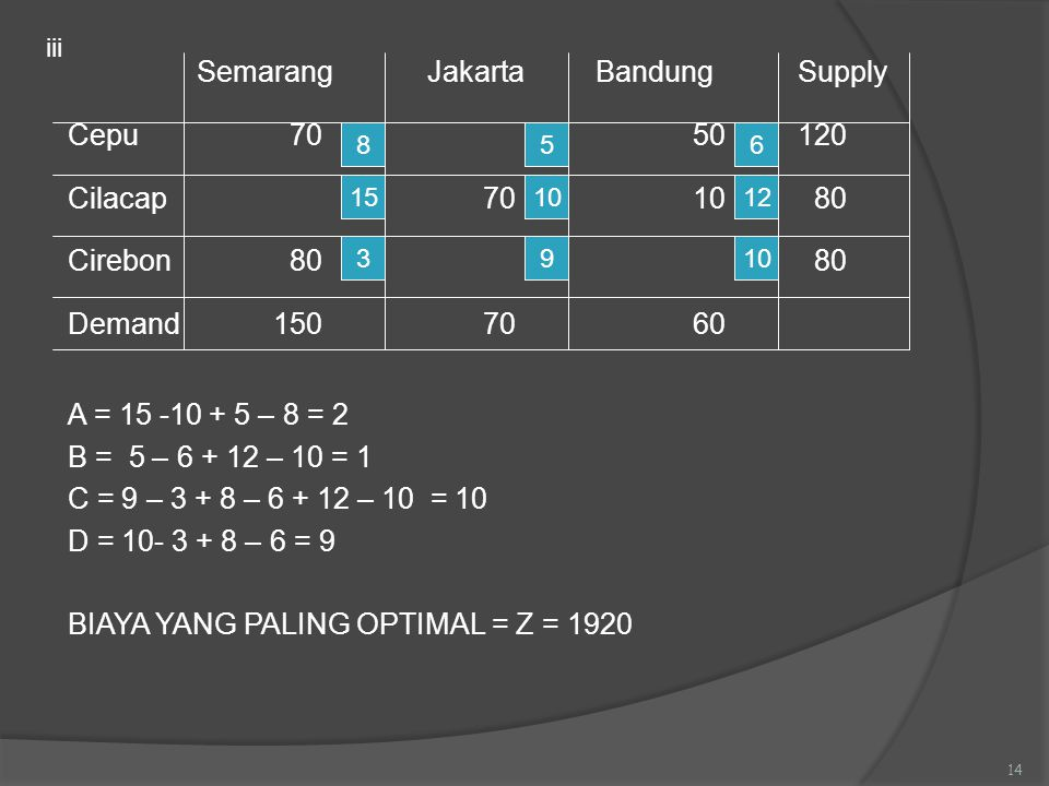 Semarang Jakarta Bandung Supply Cepu 70 50 120 Cilacap 70 10 80