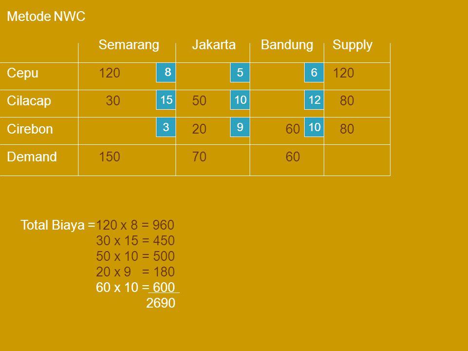 Metode NWC Semarang Jakarta Bandung Supply Cepu 120 120 Cilacap 30 50 80 Cirebon 20 60 80 Demand 150 70 60