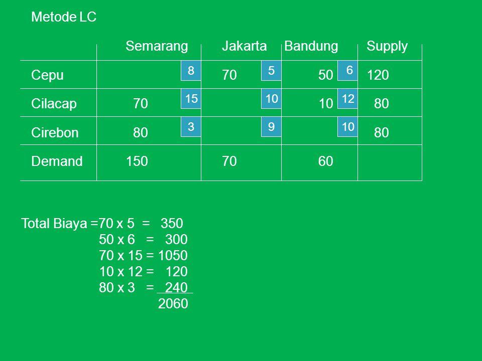Metode LC Semarang Jakarta Bandung Supply Cepu 70 50 120 Cilacap 70 10 80 Cirebon 80 80 Demand 150 70 60