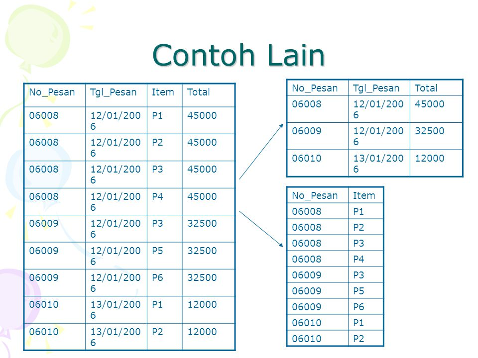 Contoh Lain No_Pesan Tgl_Pesan Total 06008 12/01/2006 45000 06009