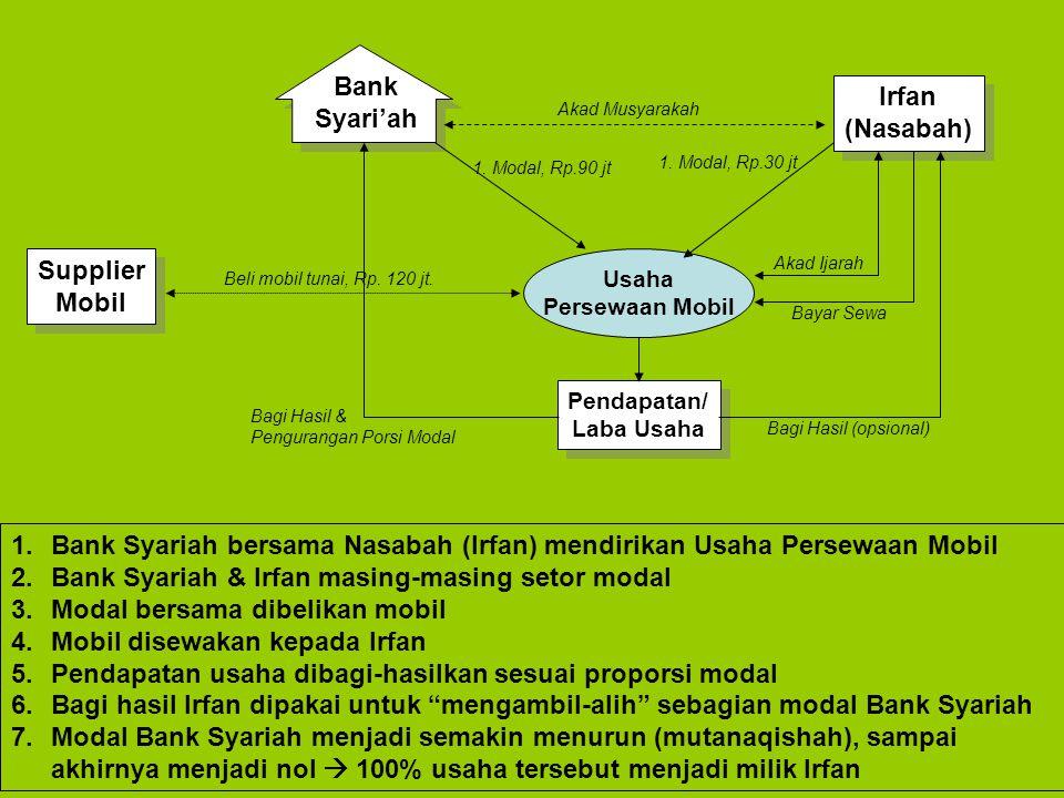 Bank Syari'ah Irfan (Nasabah) Supplier Mobil