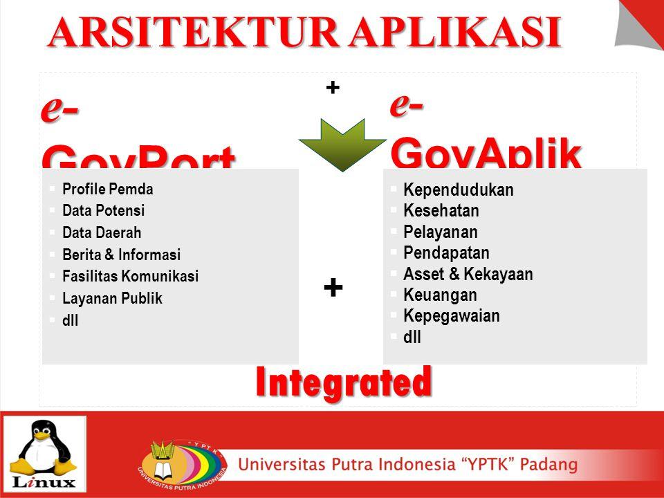 e-GovPortal ARSITEKTUR APLIKASI e-GovAplikasi Integrated +