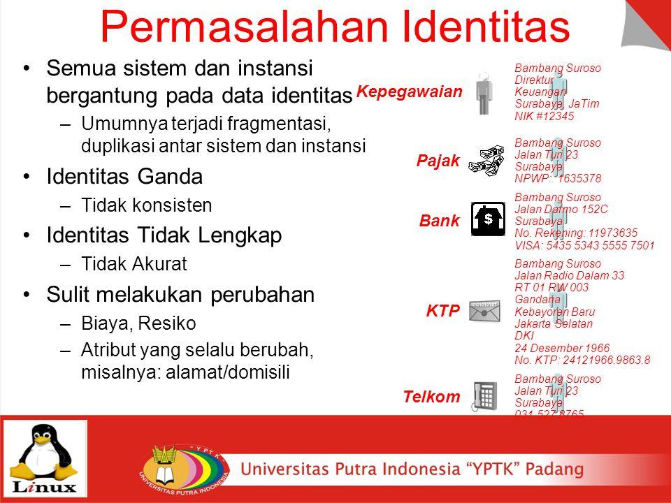 Permasalahan Identitas