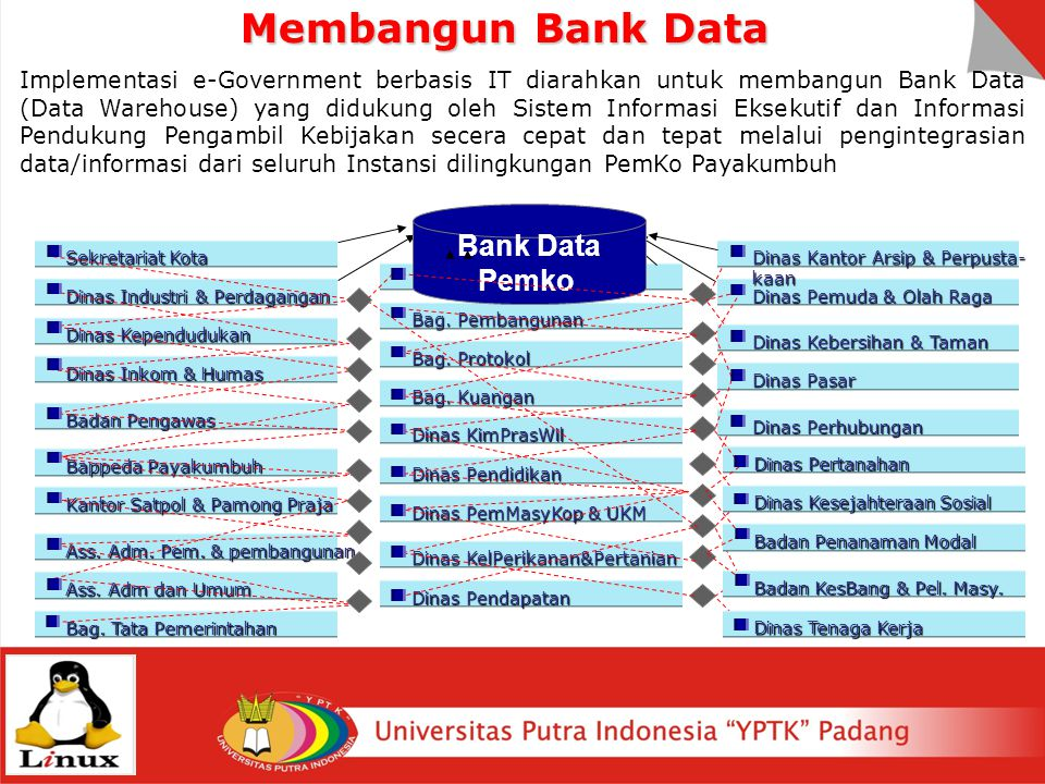 Membangun Bank Data Bank Data Pemko