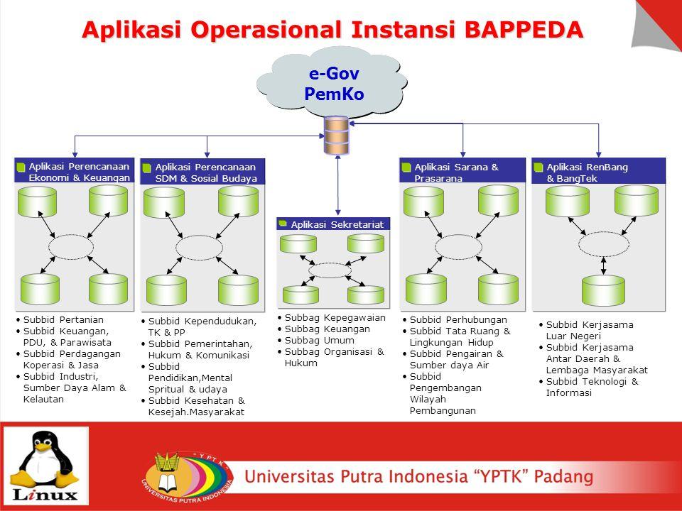 Aplikasi Operasional Instansi BAPPEDA