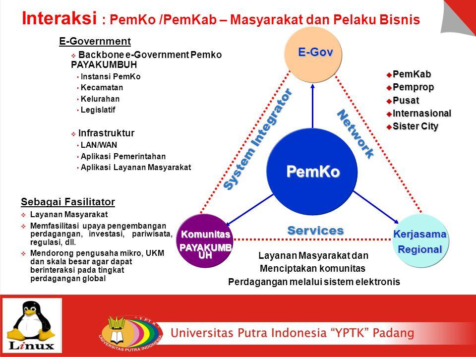 Interaksi : PemKo /PemKab – Masyarakat dan Pelaku Bisnis