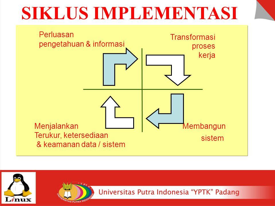 SIKLUS IMPLEMENTASI Perluasan pengetahuan & informasi Transformasi