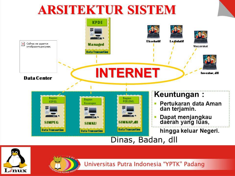 ARSITEKTUR SISTEM INTERNET Keuntungan : Dinas, Badan, dll