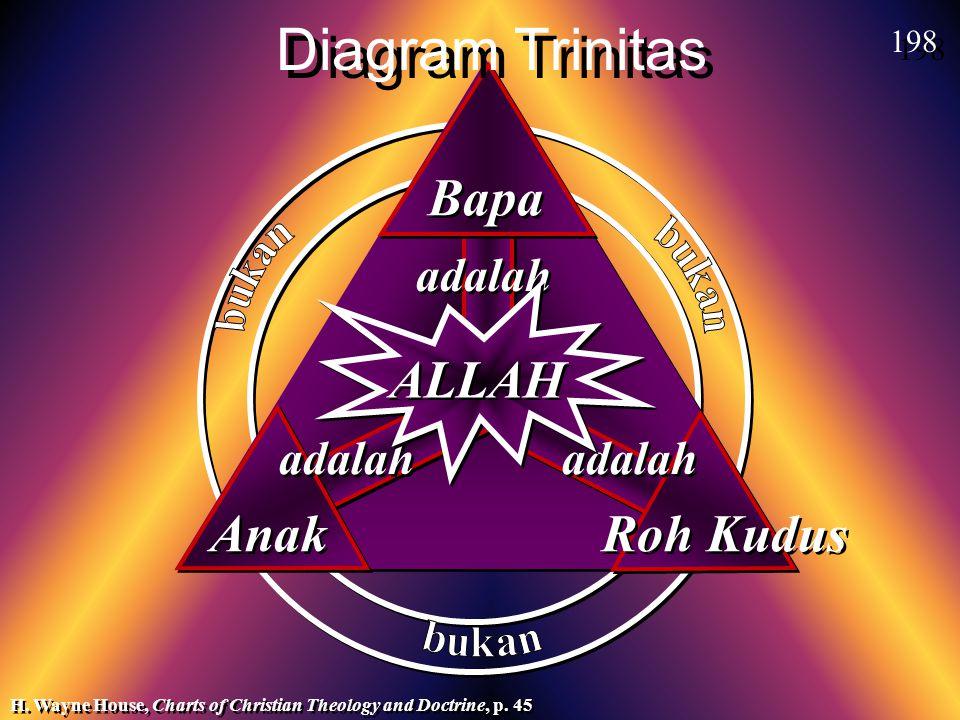 Diagram Trinitas Bapa ALLAH Anak Roh Kudus adalah adalah adalah 198