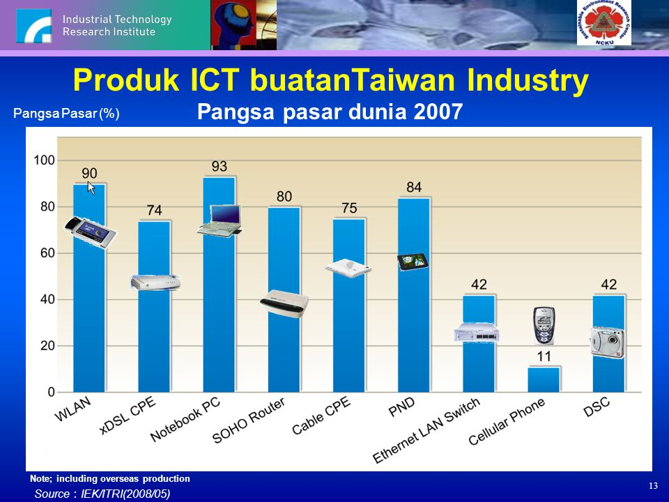 Produk ICT buatanTaiwan Industry