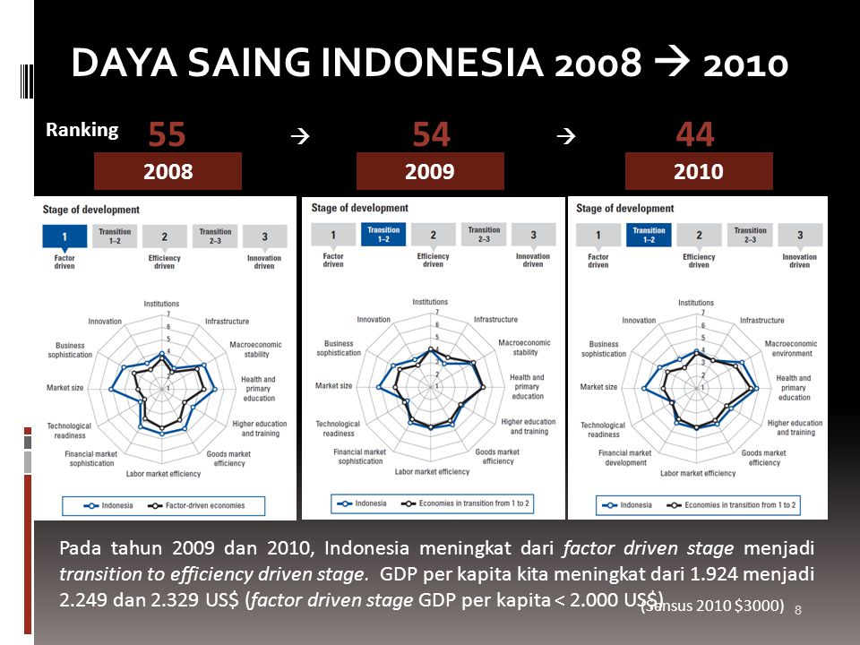 DAYA SAING INDONESIA 2008  2010 55 54 44 2008 2009 2010 Ranking  