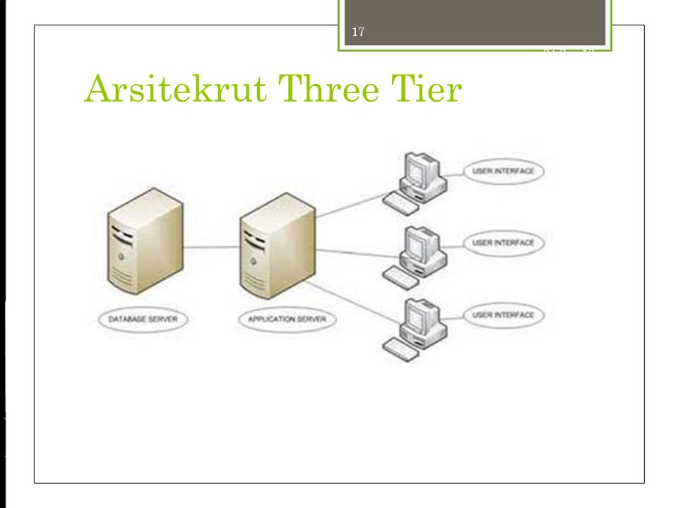 24-Sep-12 Arsitekrut Three Tier