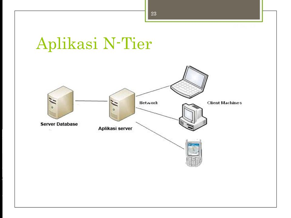 24-Sep-12 Aplikasi N-Tier 23