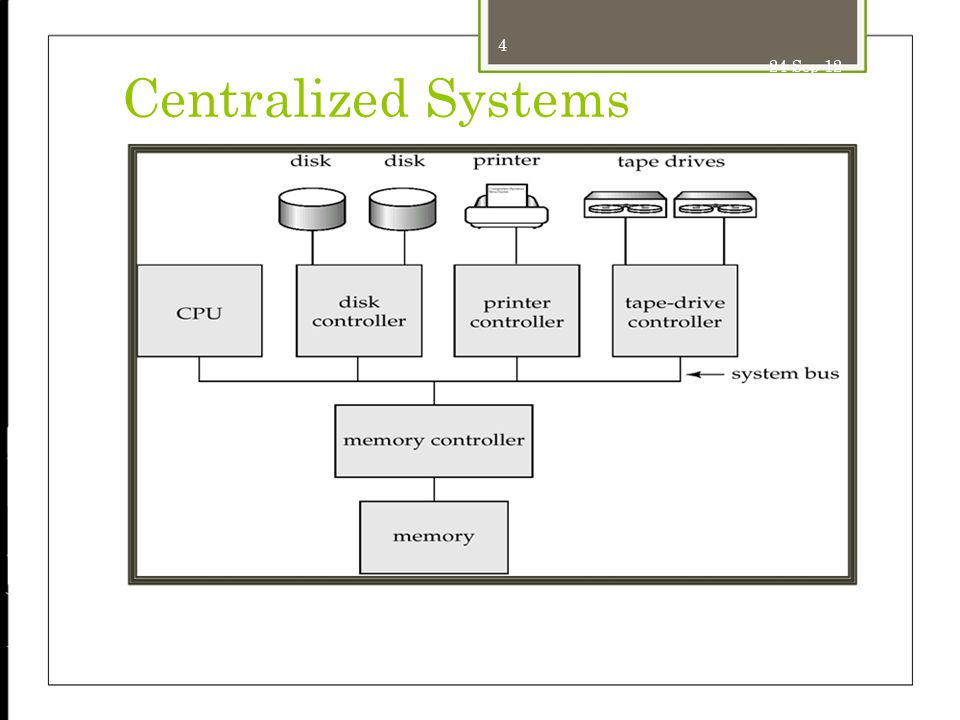 24-Sep-12 Centralized Systems