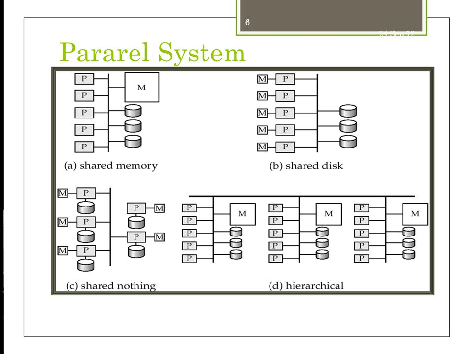 24-Sep-12 Pararel System 6