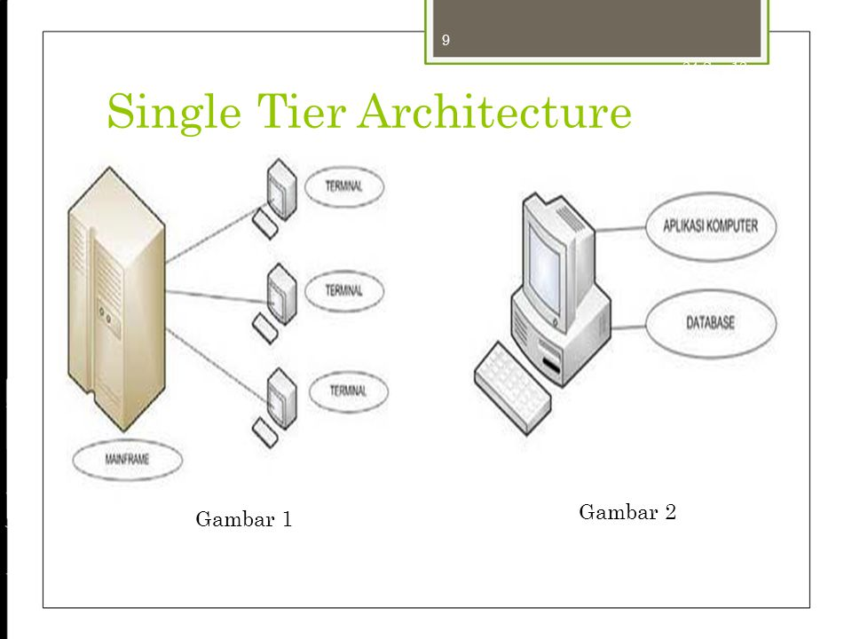 24-Sep-12 Single Tier Architecture