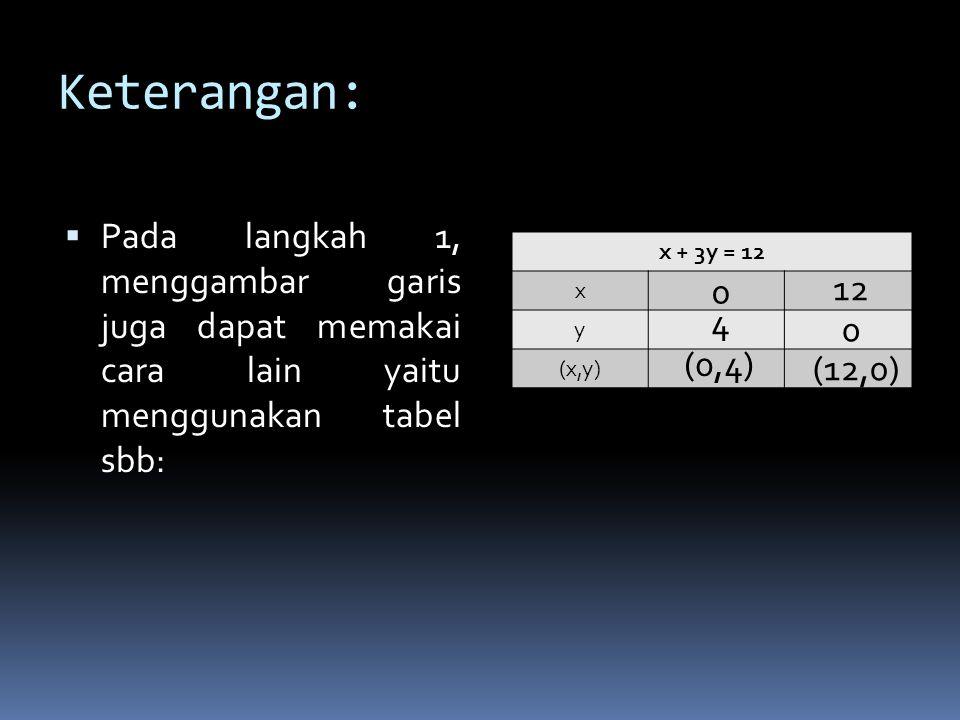 Keterangan: Pada langkah 1, menggambar garis juga dapat memakai cara lain yaitu menggunakan tabel sbb: