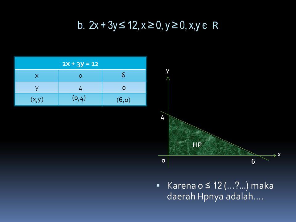 b. 2x + 3y ≤ 12, x ≥ 0, y ≥ 0, x,y є R 2x + 3y = 12. x. y. (x,y) Karena o ≤ 12 (… ...) maka daerah Hpnya adalah….