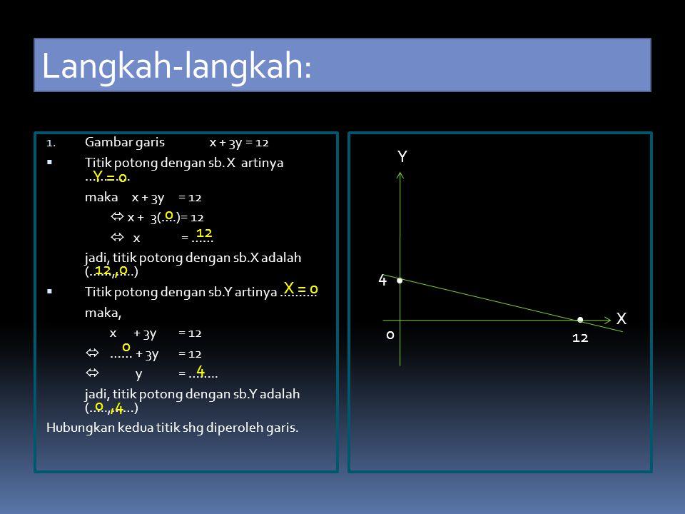 Langkah-langkah: Y Y = 0 12 12 ,0 4 • X = 0 • X 12 4 0 ,4