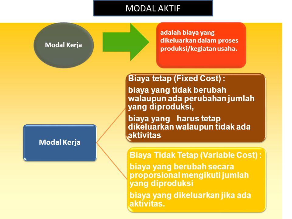 MODAL AKTIF Biaya tetap (Fixed Cost) :