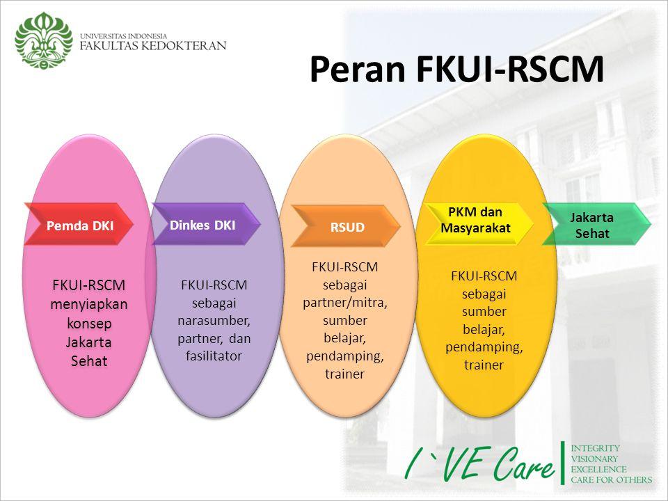 Peran FKUI-RSCM FKUI-RSCM menyiapkan konsep Jakarta Sehat