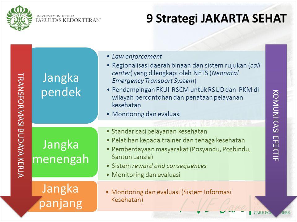 9 Strategi JAKARTA SEHAT