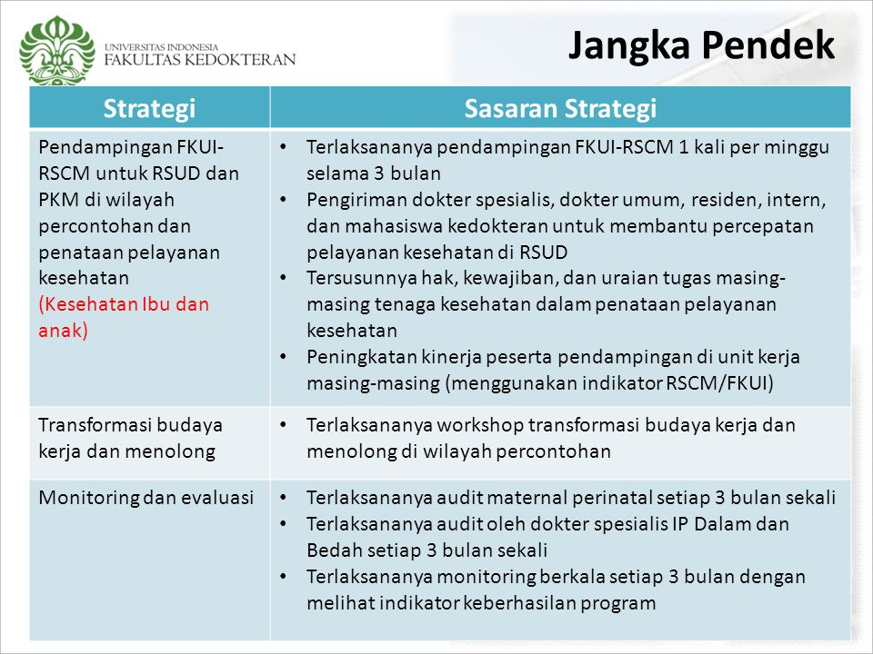 Jangka Pendek Strategi Sasaran Strategi