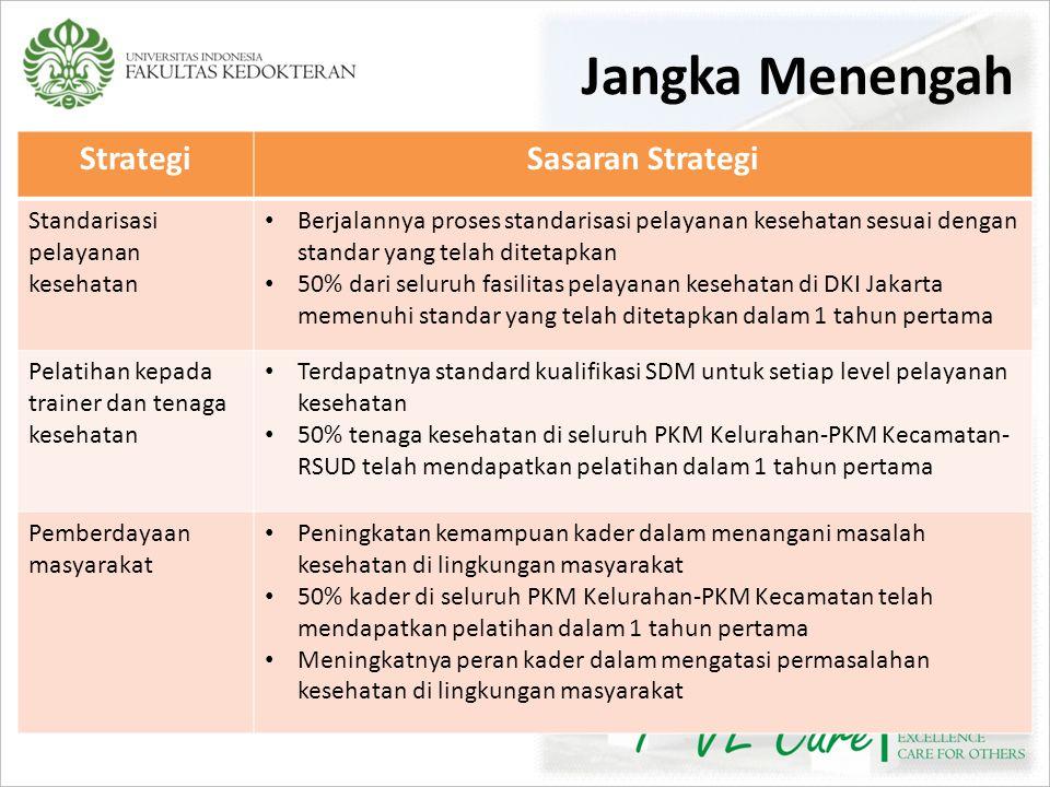 Jangka Menengah Strategi Sasaran Strategi