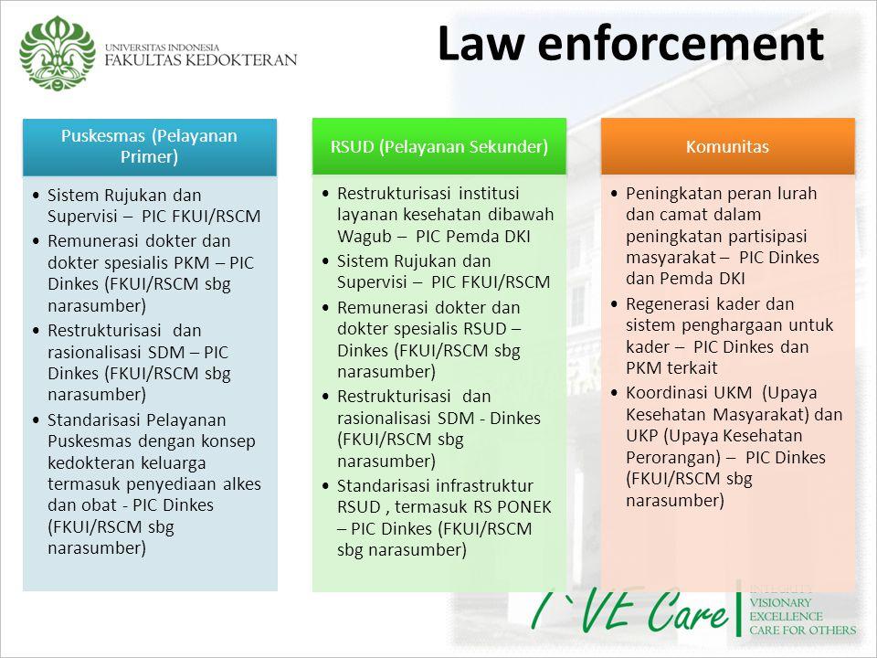 Law enforcement Puskesmas (Pelayanan Primer)