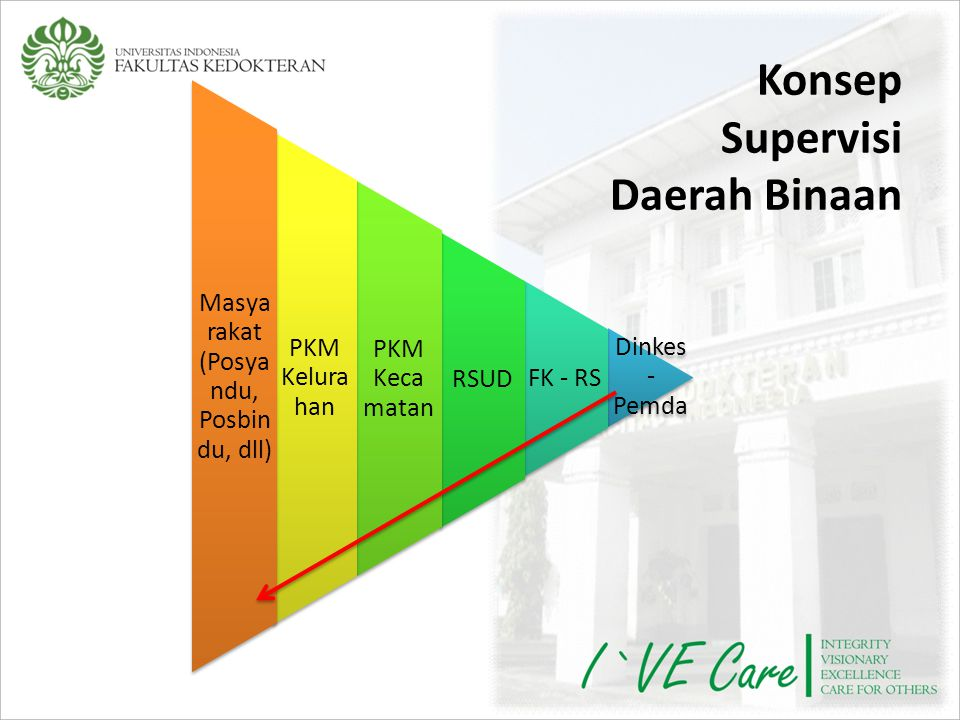 Konsep Supervisi Daerah Binaan