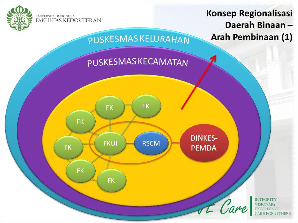 Konsep Regionalisasi Daerah Binaan – Arah Pembinaan (1)