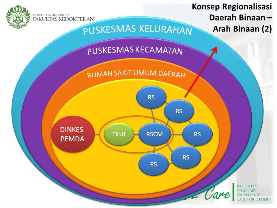 Konsep Regionalisasi Daerah Binaan – Arah Binaan (2)