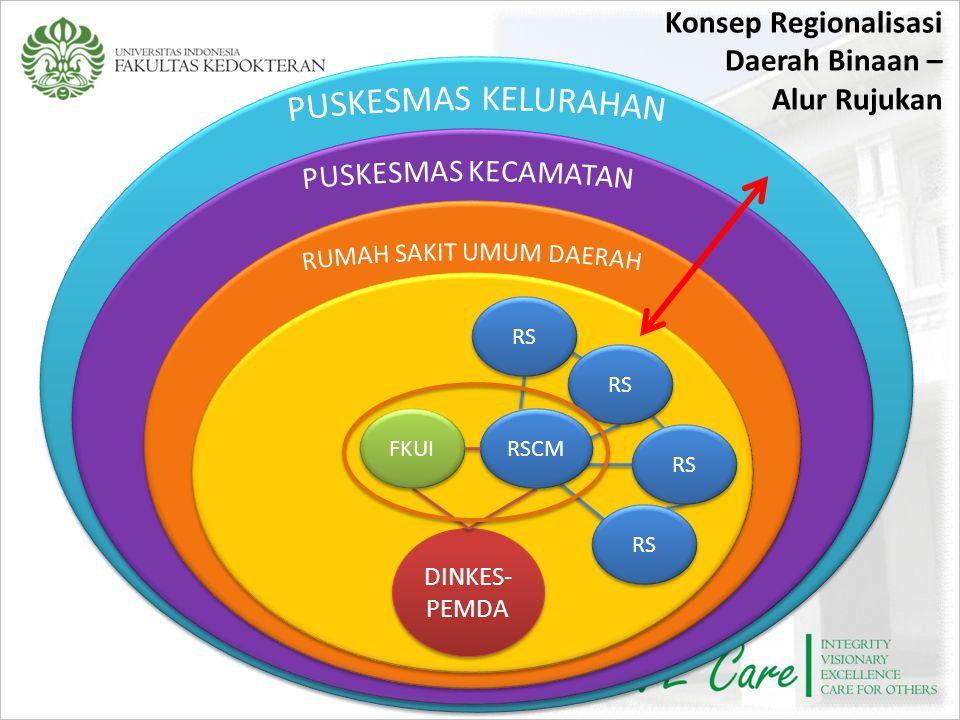 Konsep Regionalisasi Daerah Binaan – Alur Rujukan