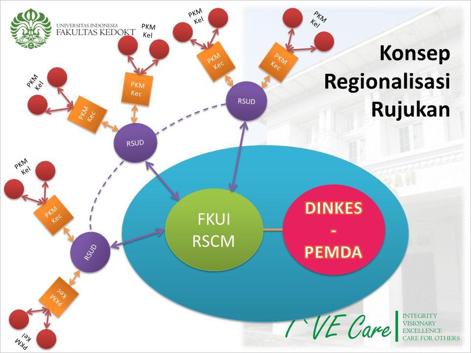 Konsep Regionalisasi Rujukan