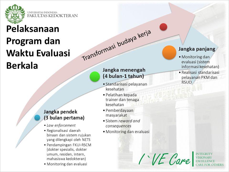 Pelaksanaan Program dan Waktu Evaluasi Berkala