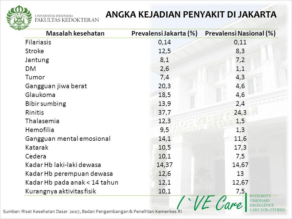 Prevalensi Jakarta (%) Prevalensi Nasional (%)