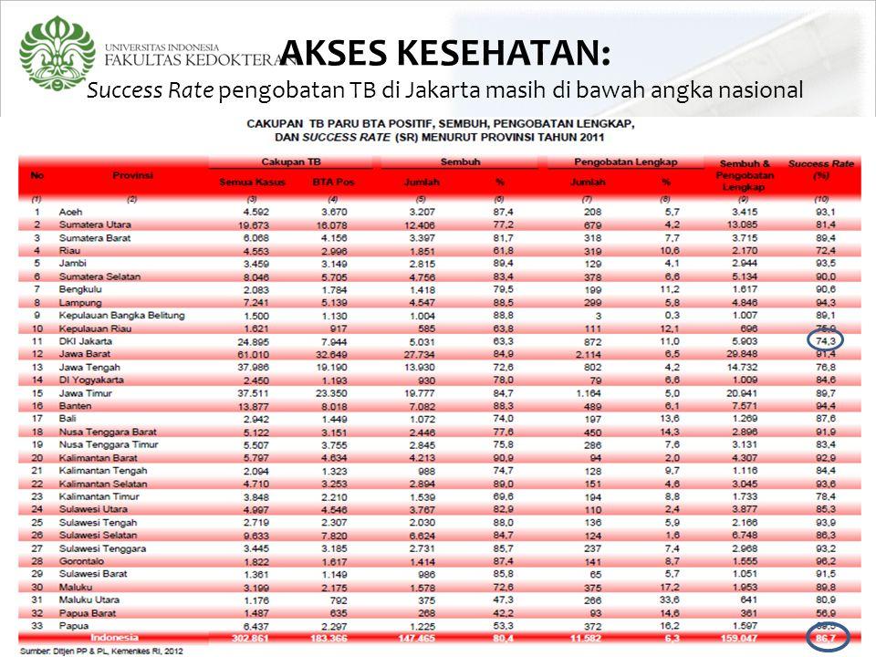 AKSES KESEHATAN: Success Rate pengobatan TB di Jakarta masih di bawah angka nasional