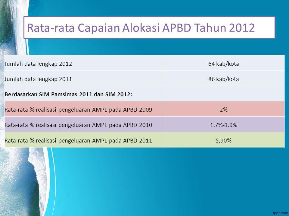 Rata-rata Capaian Alokasi APBD Tahun 2012