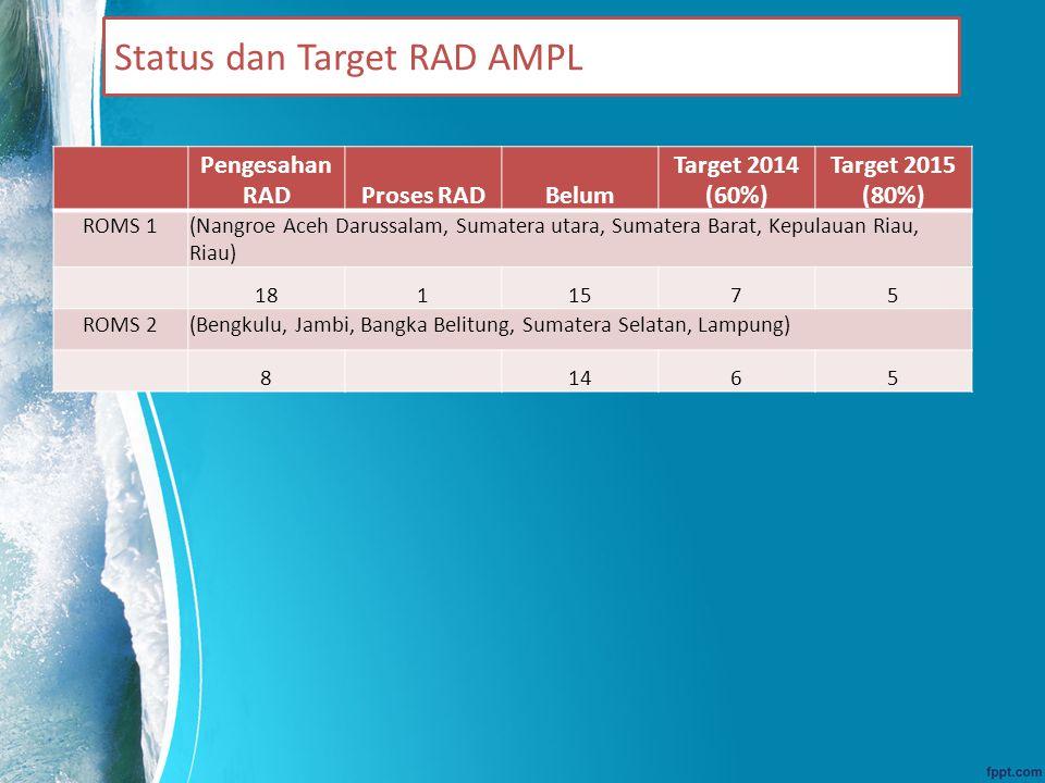 Status dan Target RAD AMPL