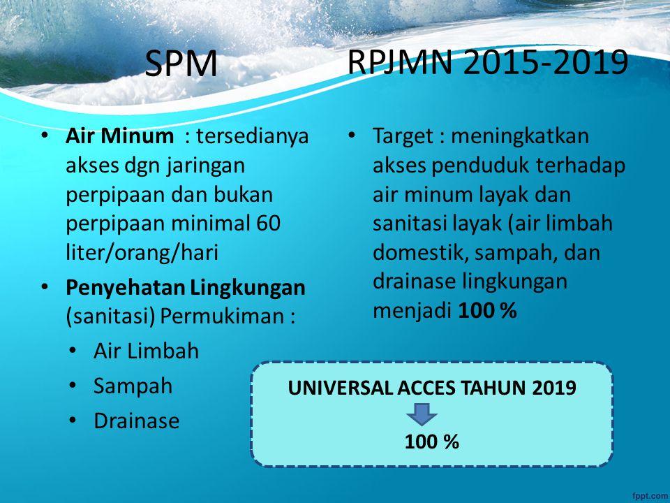 SPM RPJMN 2015-2019. Air Minum : tersedianya akses dgn jaringan perpipaan dan bukan perpipaan minimal 60 liter/orang/hari.