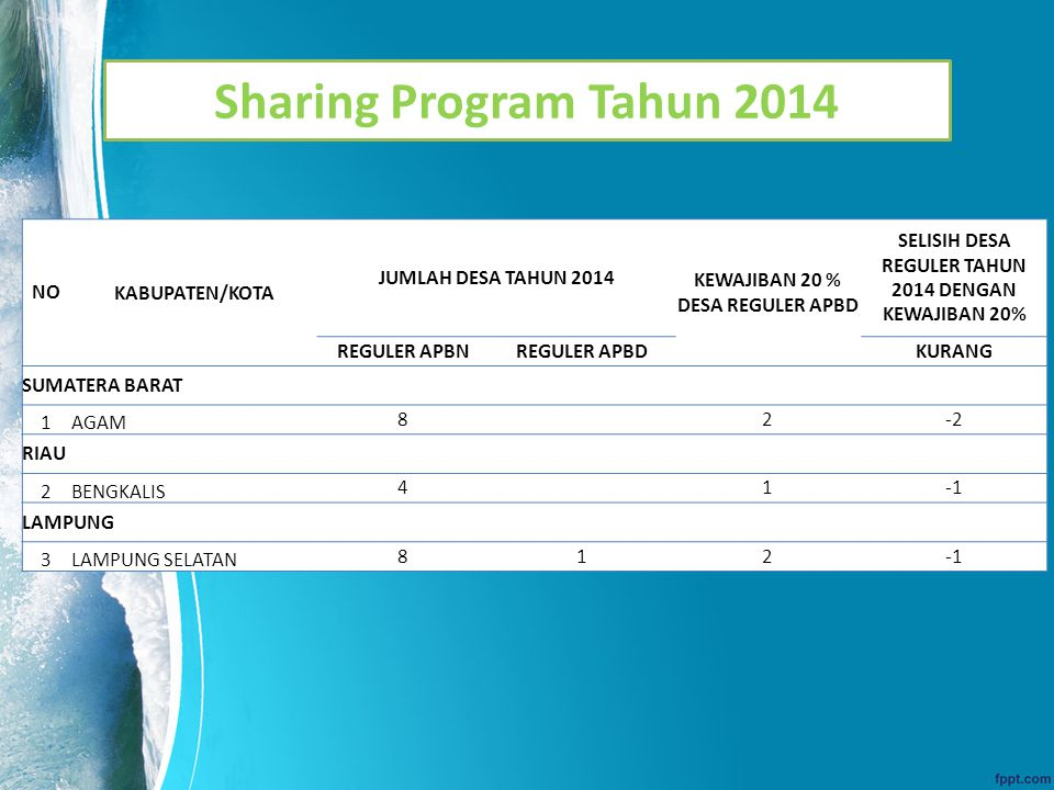 Sharing Program Tahun 2014 NO KABUPATEN/KOTA JUMLAH DESA TAHUN 2014