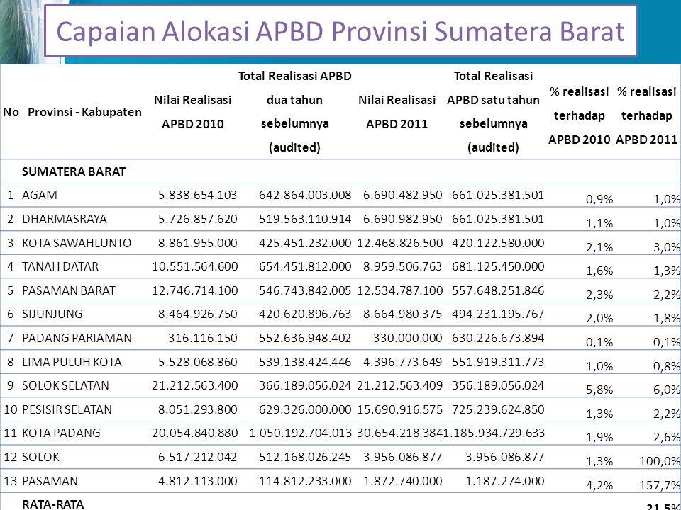 Capaian Alokasi APBD Provinsi Sumatera Barat