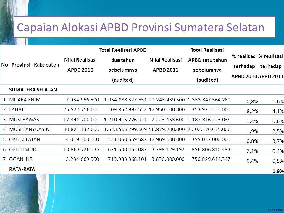 Capaian Alokasi APBD Provinsi Sumatera Selatan