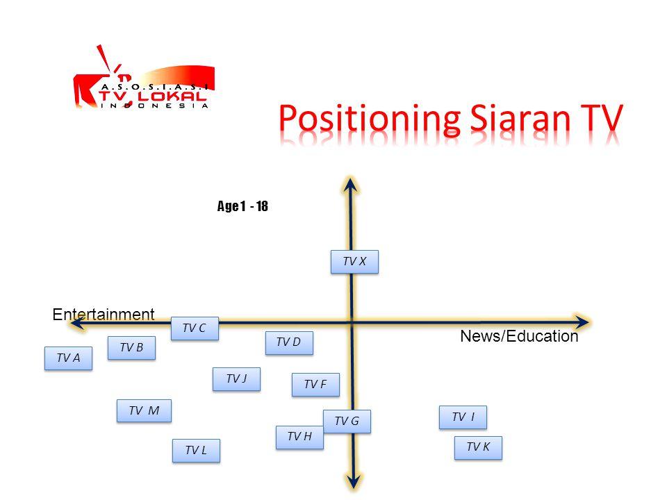 Positioning Siaran TV Entertainment News/Education Age 1 - 18 TV X