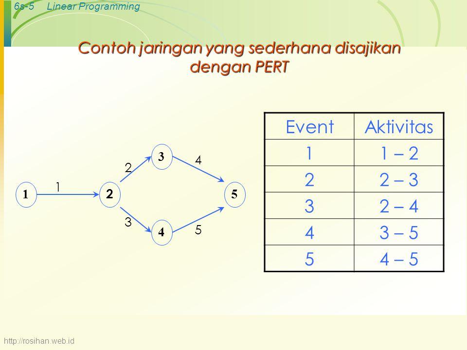 Contoh jaringan yang sederhana disajikan dengan PERT