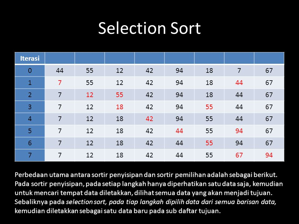 Selection Sort Iterasi 44 55 12 42 94 18 7 67 1 2 3 4 5 6