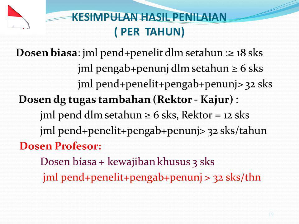 KESIMPULAN HASIL PENILAIAN ( PER TAHUN)