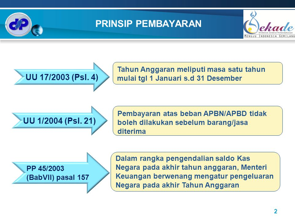 PRINSIP PEMBAYARAN UU 17/2003 (Psl. 4) UU 1/2004 (Psl. 21)
