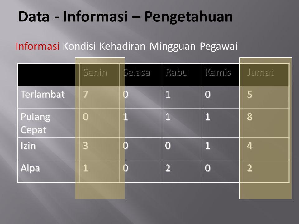 Data - Informasi – Pengetahuan